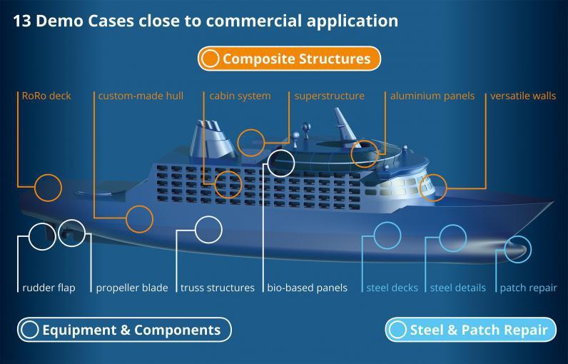 RAMSSES persigue construir barcos más innovadores, sostenibles y eficientes con nuevos materiales avanzados